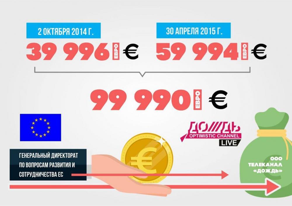 """Евросоюз выделил 100 тысяч евро телеканалу """"Дождь"""""""